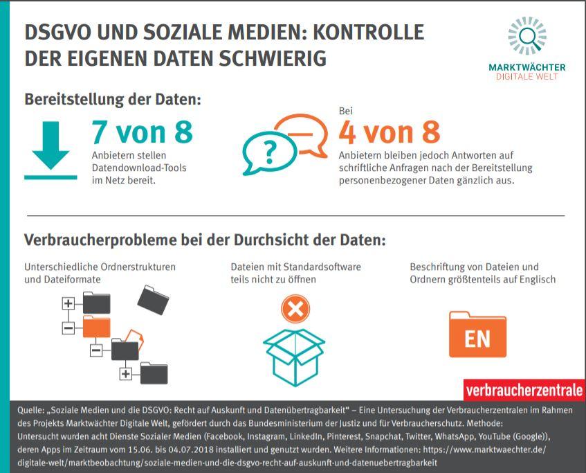 Soziale Medien: Verstöße gegen die DSGVO | Verbraucherzentrale